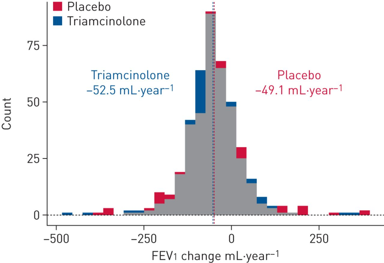 The pharmacogenomics of inhaled corticosteroids and lung ...