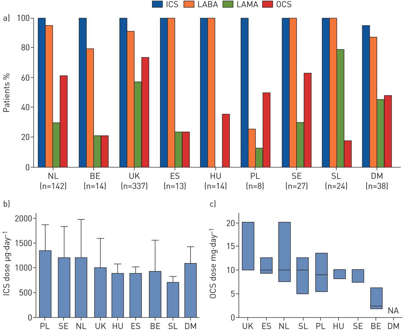 Characteristics and treatment regimens across ERS SHARP severe ...