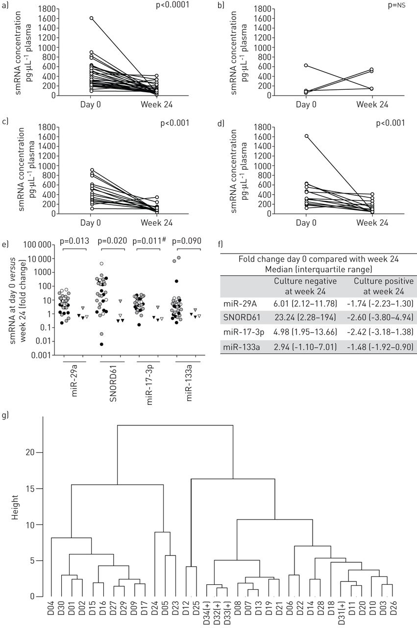 Effective anti-tuberculosis therapy correlates with plasma