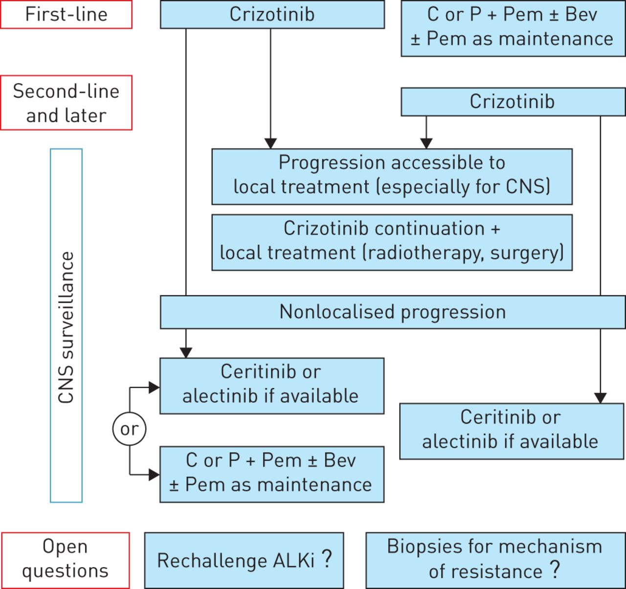 Therapeutic management of ALK+ nonsmall cell lung cancer