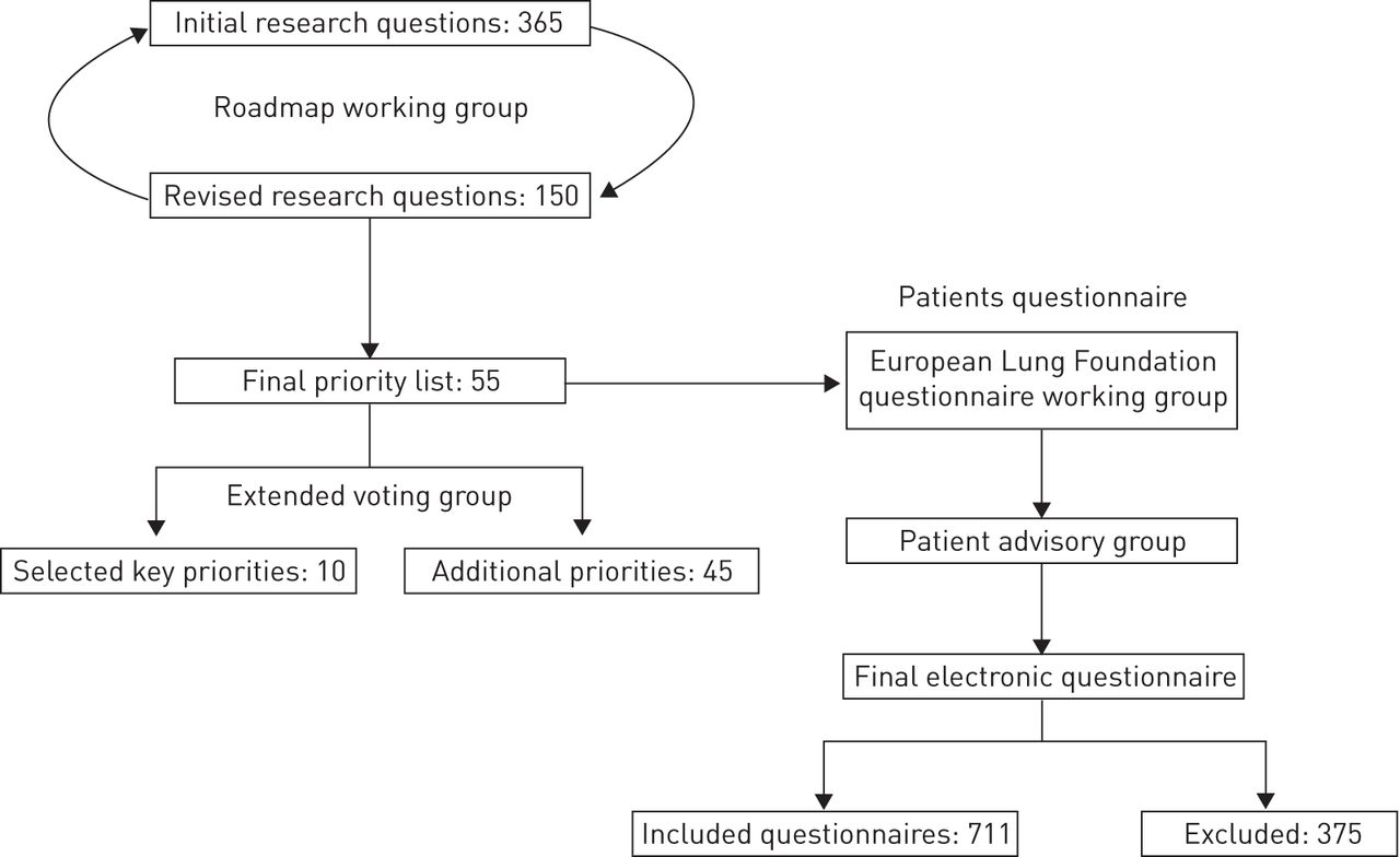 Research priorities in bronchiectasis a consensus statement from download figure ccuart Image collections