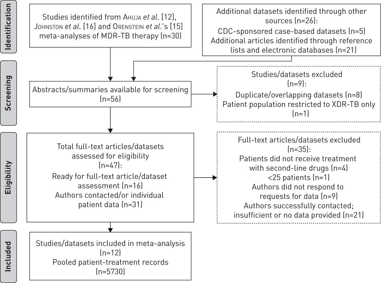 multidrug resistant tuberculosis treatment failure detection download figure
