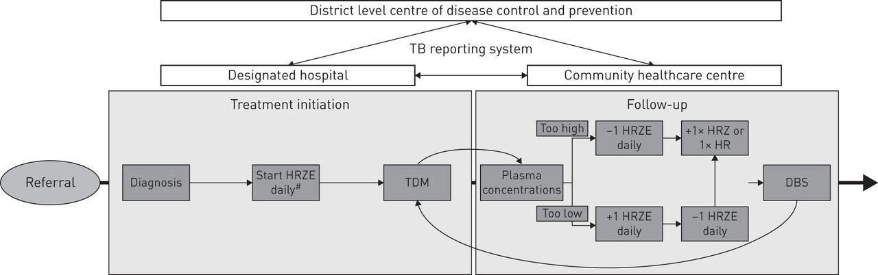 Fixed-dose combination and therapeutic drug monitoring in