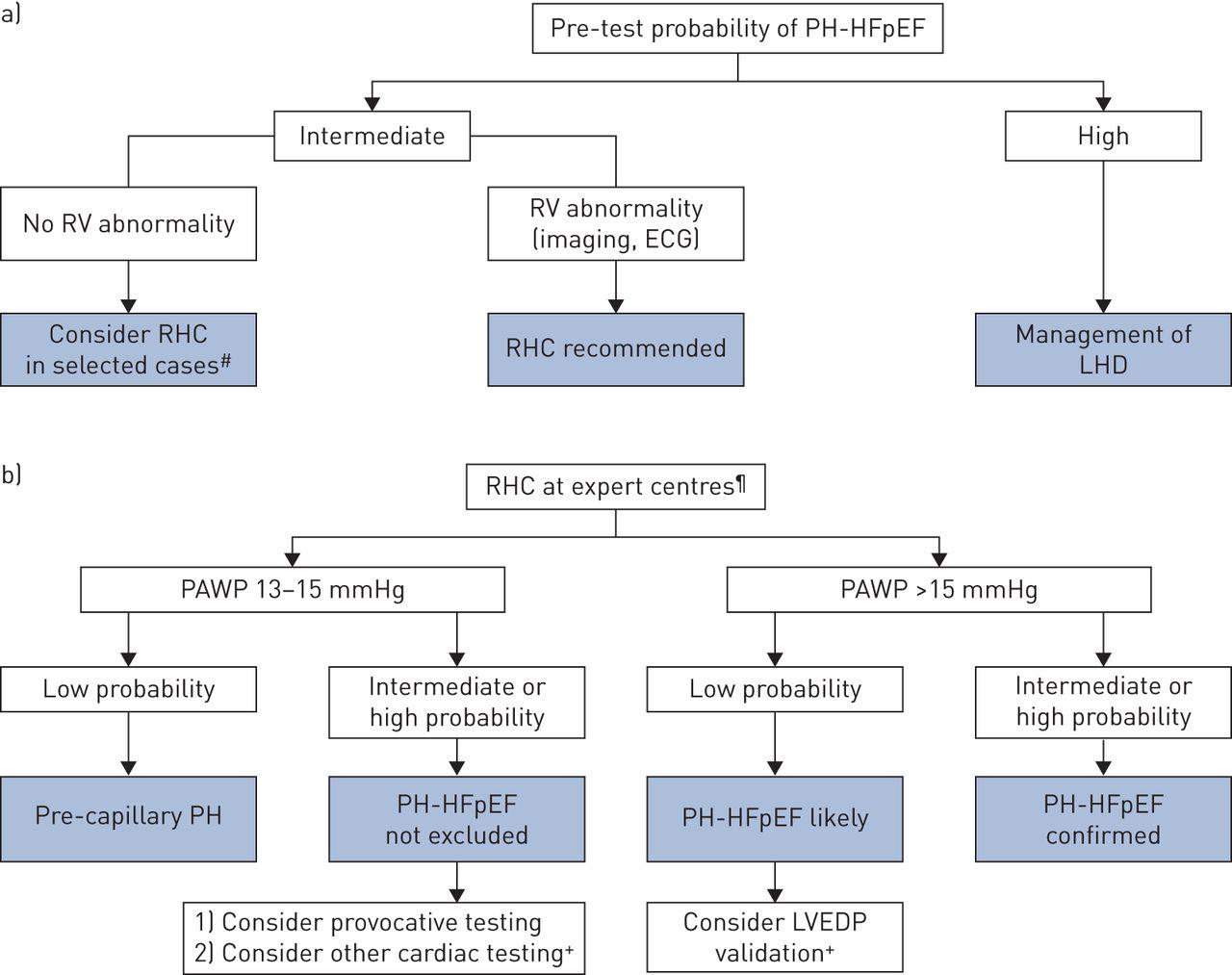 Pulmonary Hypertension Due To Left Heart Disease European