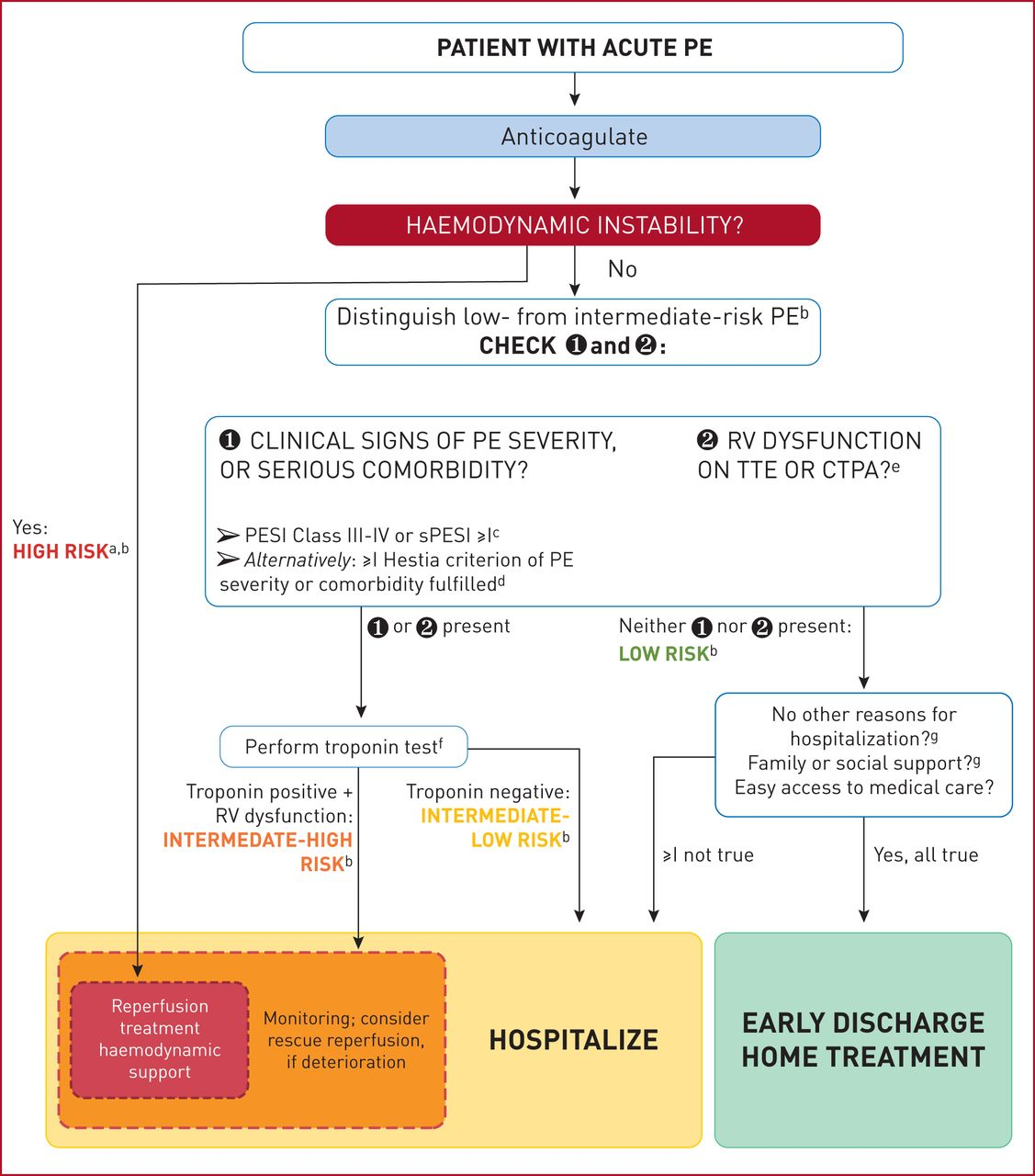 2019 ESC Guidelines for the diagnosis and management of